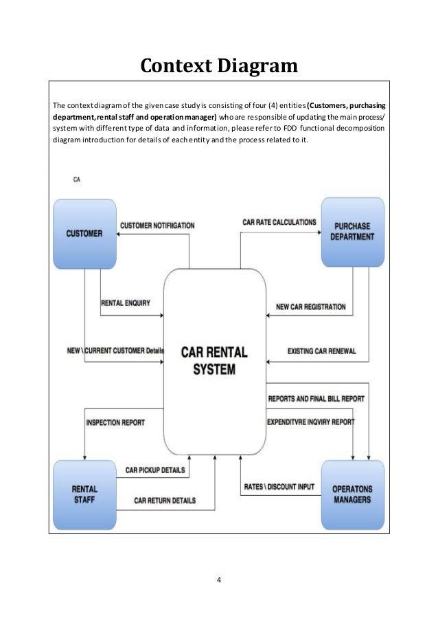 Car Rental Process Flow