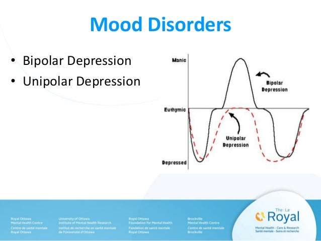 The Moody Blues Part I: Coping with a Mood Disorder Slide 3