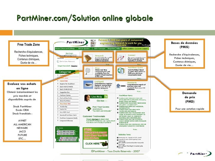 PartMiner.com/Solution online globale ©PartMiner - Tous Droits Réservés - 2007 Free Trade Zone Recherche d'équivalences, F...