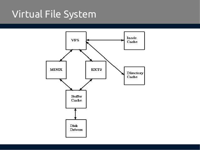 Linux Virtual File System