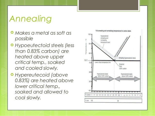 Annealing  Makes a metal as soft as possible  Hypoeutectoid steels (less than 0.83% carbon) are heated above upper criti...