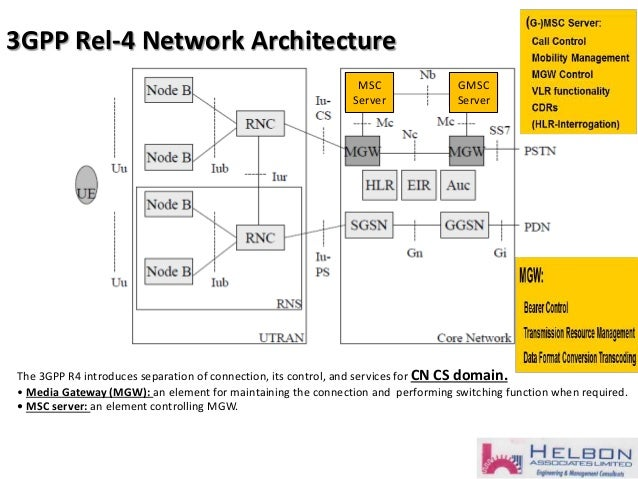 part 1 fundamentals of 3 g