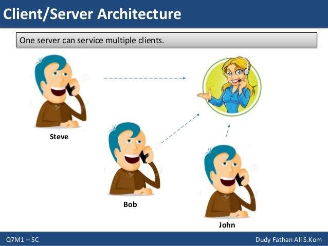 Network Socket Programming with JAVA