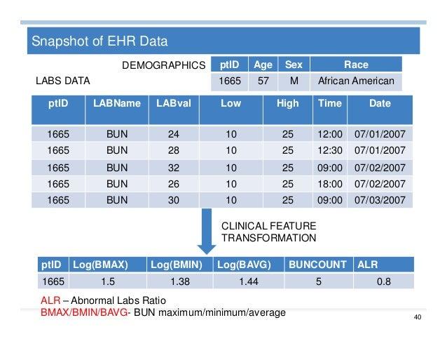 Big Data Analytics for Healthcare Slide 39