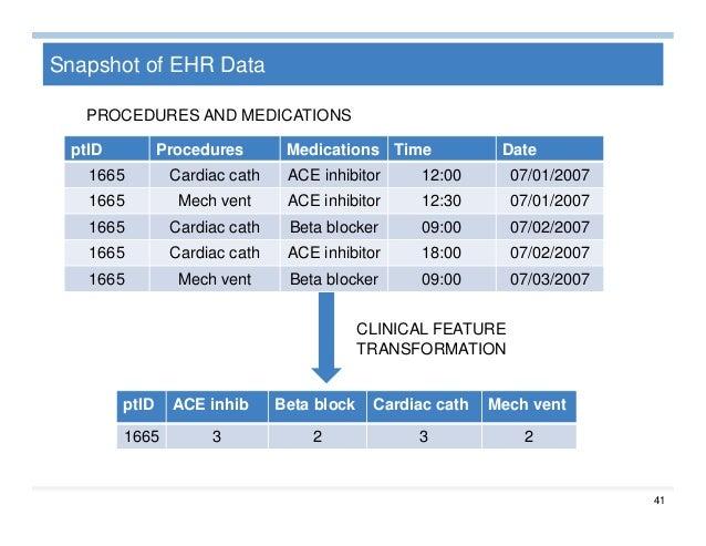 Big Data Analytics for Healthcare Slide 40