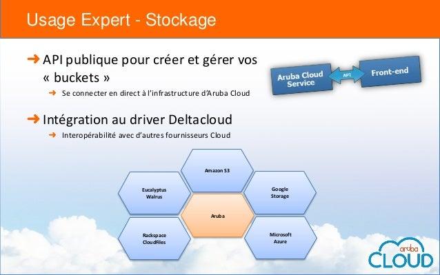 Les différents outils de pilotage du IaaS Aruba Cloud pour
