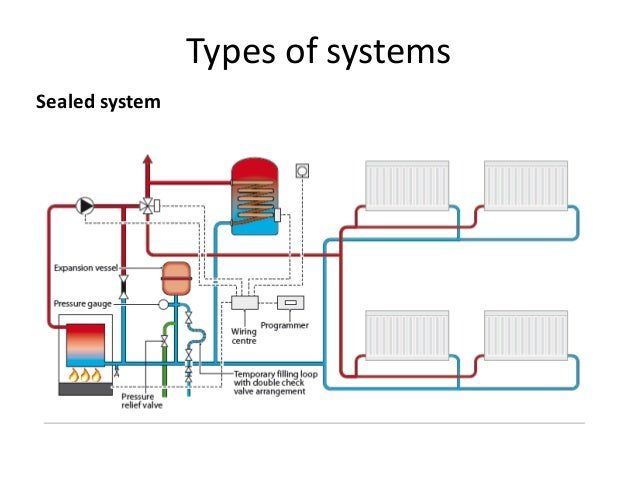 fully pumped systems