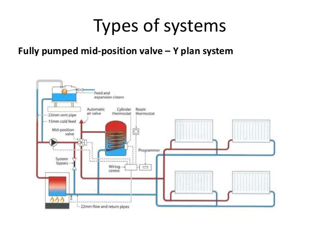 S plan piping diagram wiring diagram fully pumped systems vav piping diagram s plan piping diagram source central heating wiring asfbconference2016 Image collections