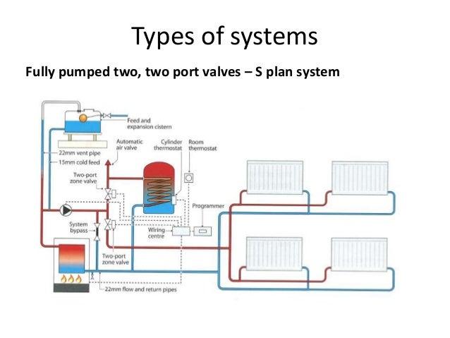 2 Port Valve Wiring Diagram