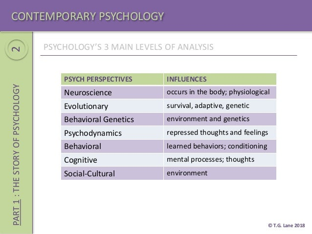 main contemporary perspectives of psychology