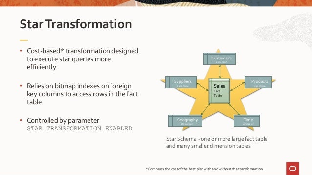 • Cost-based* transformation designed to execute star queries more efficiently • Relies on bitmap indexes on foreign key c...