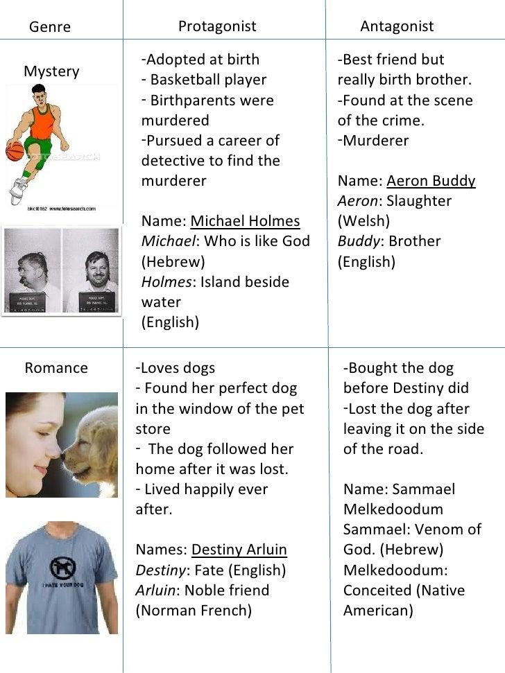 Genre Protagonist Antagonist Mystery <ul><li>Adopted at birth </li></ul><ul><li>Basketball player </li></ul><ul><li>Birthp...