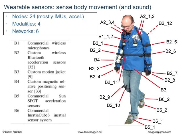 Wearable Computing Part Ii Sensors