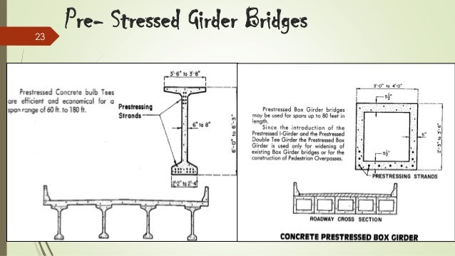Bridge Lecture Slide by Micotol