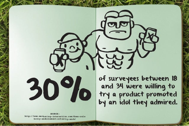 of surveyees between 18  and 34 were willing to  try a product promoted  by an idol they admired. 30%  SOURCE:  http://www...