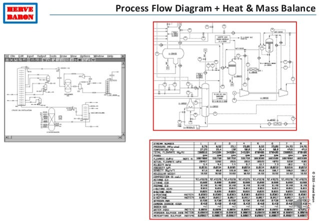 data flow vs process flow diagram engineering training - part 2 process engineering