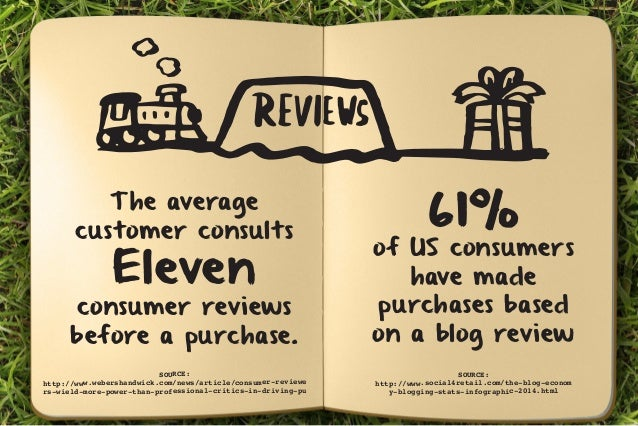The average  customer consults  Eleven  consumer reviews  before a purchase.  61% of US consumers  have made  purchases ba...
