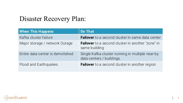 Disaster Recovery Plans For Apache Kafka