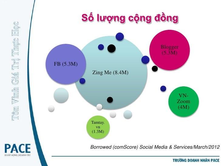 Số lượng cộng đồng                                          Blogger                                          (5.3M)FB (5.3...