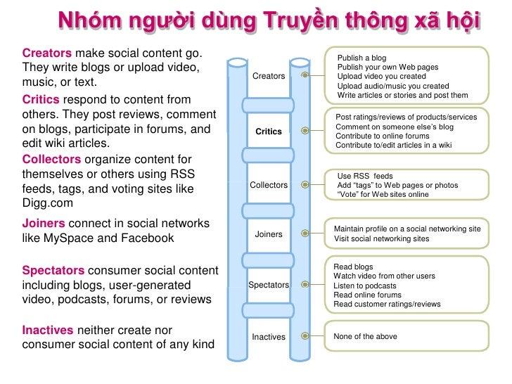 Nhóm người dùng Truyền thông xã hộiCreators make social content go.                     Publish a blogThey write blogs or ...