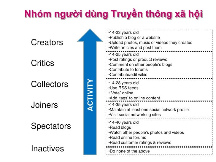 Nhóm người dùng Truyền thông xã hội                         •14-23 years old                         •Publish a blog or a ...