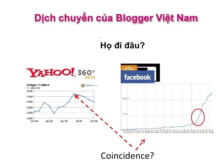 Tiểu Blog - Microblogging                                              Web & SMS                                          ...
