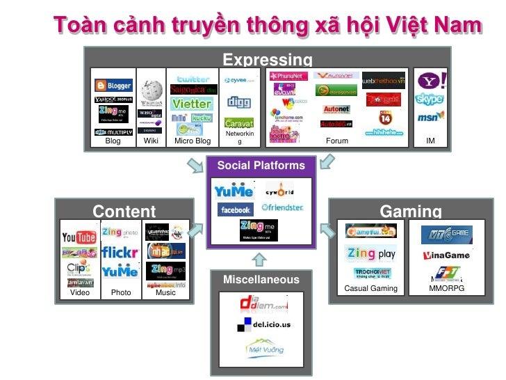 Toàn cảnh truyền thông xã hội Việt Nam                                           Expressing                   DIGIWIKI    ...