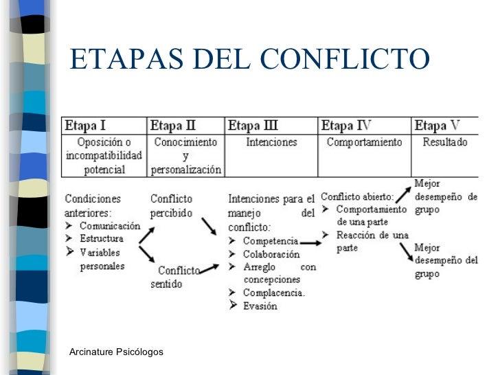 ETAPAS DEL CONFLICTO