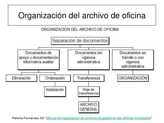 El archivo de oficina gesti n for Descripcion de una oficina