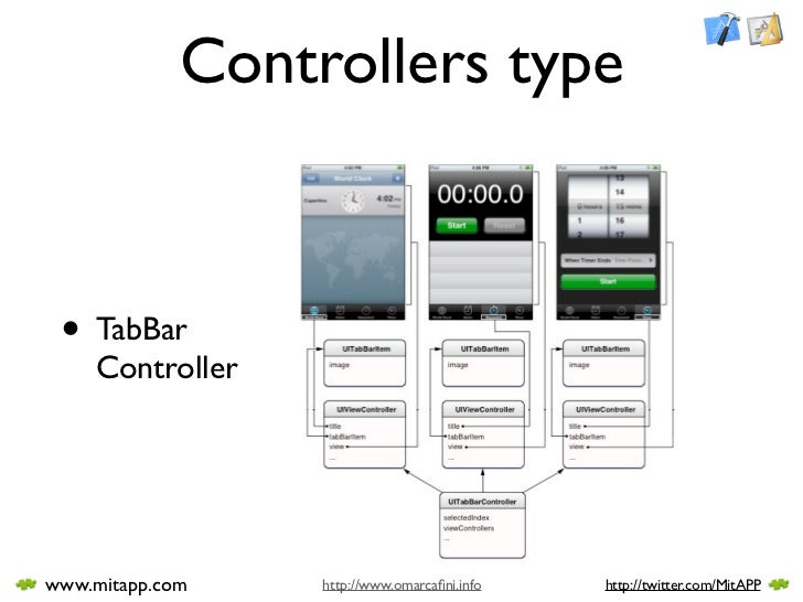 Controllers type     • TabBar     Controller     www.mitapp.com    http://www.omarcafini.info   http://twitter.com/MitAPP