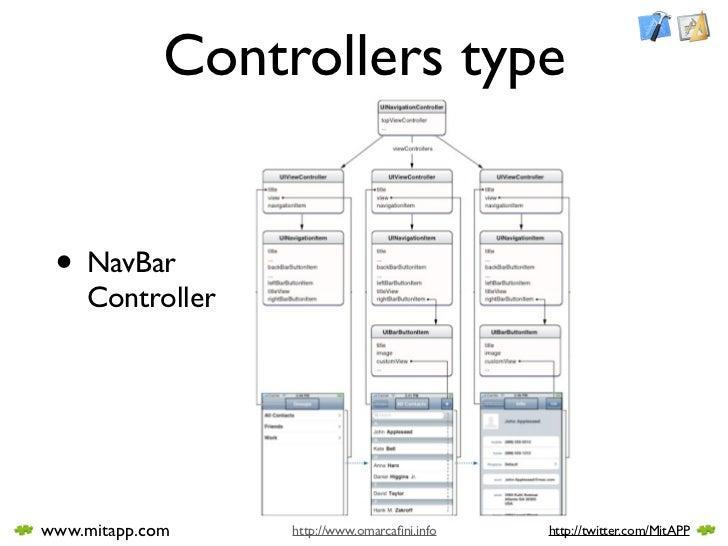 Controllers type    • NavBar     Controller     www.mitapp.com    http://www.omarcafini.info   http://twitter.com/MitAPP