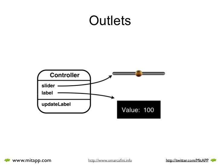 Outlets     www.mitapp.com   http://www.omarcafini.info   http://twitter.com/MitAPP