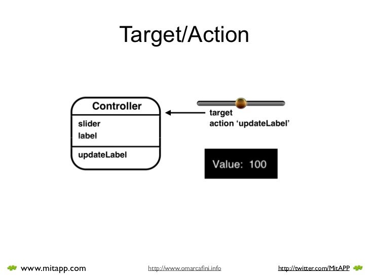 Target/Action     www.mitapp.com     http://www.omarcafini.info   http://twitter.com/MitAPP
