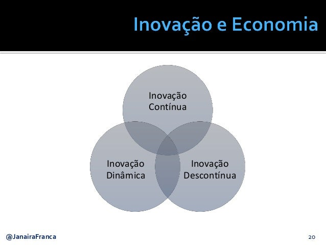 20@JanairaFranca Inovação Contínua Inovação Descontínua Inovação Dinâmica