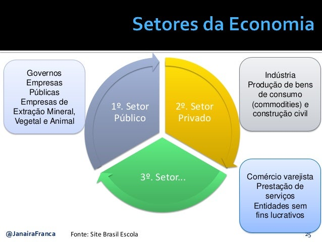 25@JanairaFranca 2º. Setor Privado 3º. Setor... 1º. Setor Público Governos Empresas Públicas Empresas de Extração Mineral,...