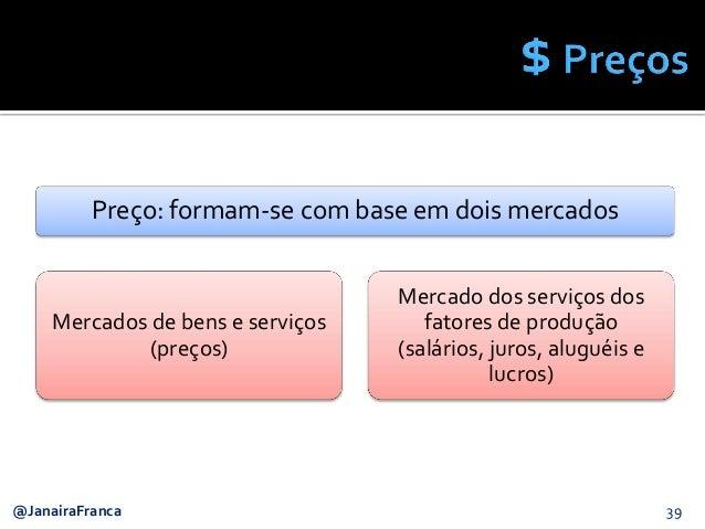 39@JanairaFranca Preço: formam-se com base em dois mercados Mercados de bens e serviços (preços) Mercado dos serviços dos ...