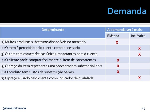 45@JanairaFranca Determinante A demanda será mais: Elástica Inelástica 1) Muitos produtos substitutos disponíveis no merca...