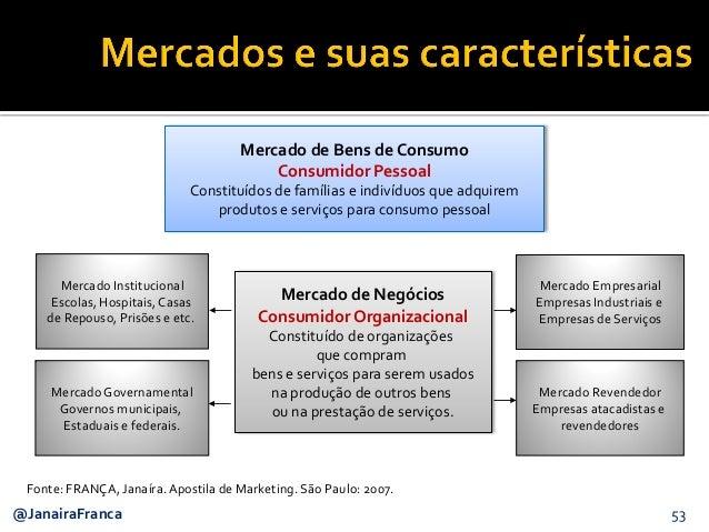 53@JanairaFranca Mercado de Bens de Consumo Consumidor Pessoal Constituídos de famílias e indivíduos que adquirem produtos...