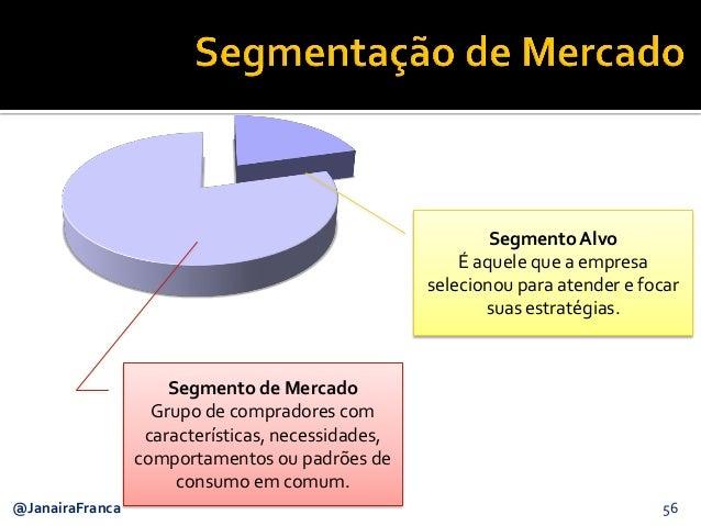 56@JanairaFranca Segmento de Mercado Grupo de compradores com características, necessidades, comportamentos ou padrões de ...