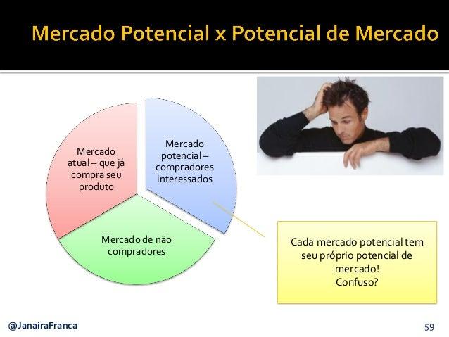 59@JanairaFranca Mercado potencial – compradores interessados Mercado de não compradores Mercado atual – que já compra seu...