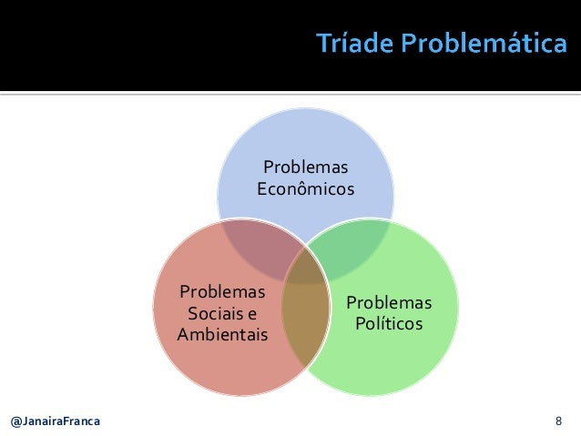 8@JanairaFranca Problemas Econômicos Problemas Políticos Problemas Sociais e Ambientais