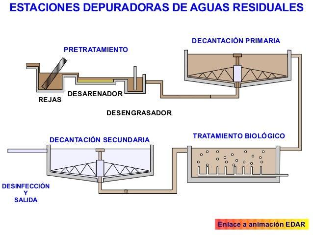 La parte l quida de la tierra 1 eso for Depuradora aguas residuales