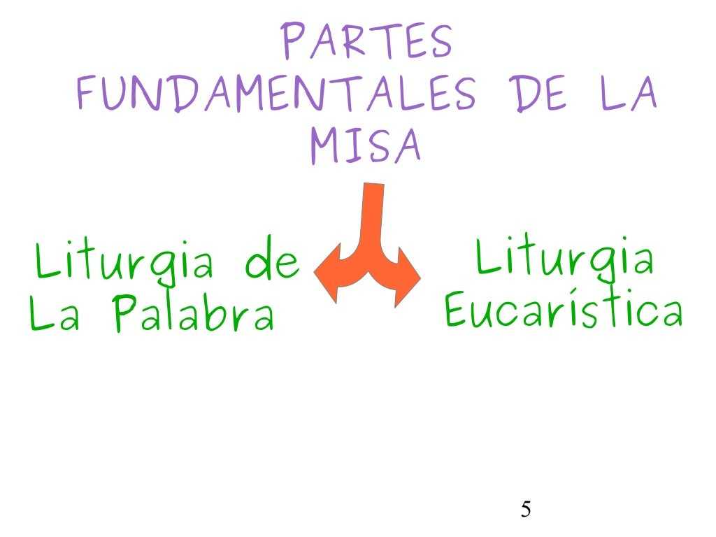 5PARTESFUNDAMENTALES DE LAMISALiturgia deLa PalabraLiturgiaEucarística