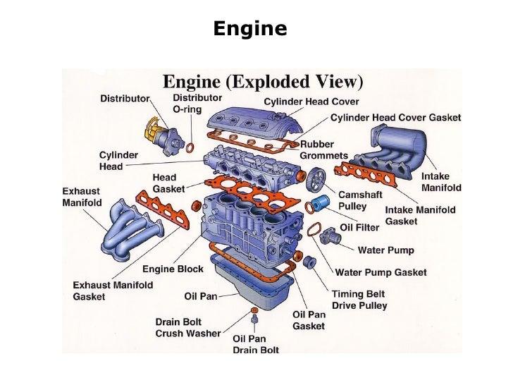 partes y piezas automotrices en ingles