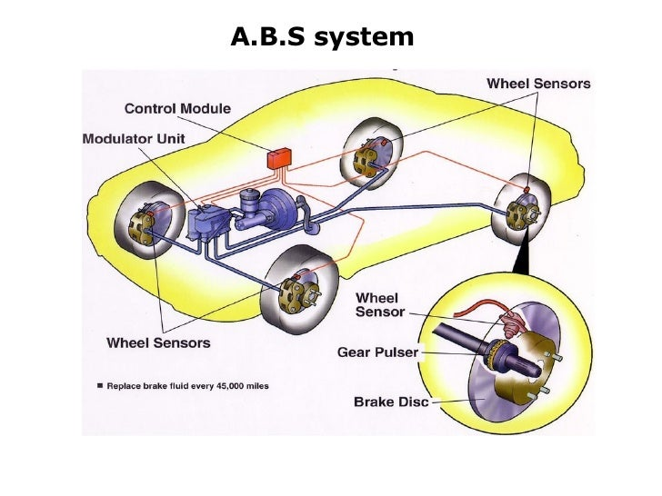 abs system 3