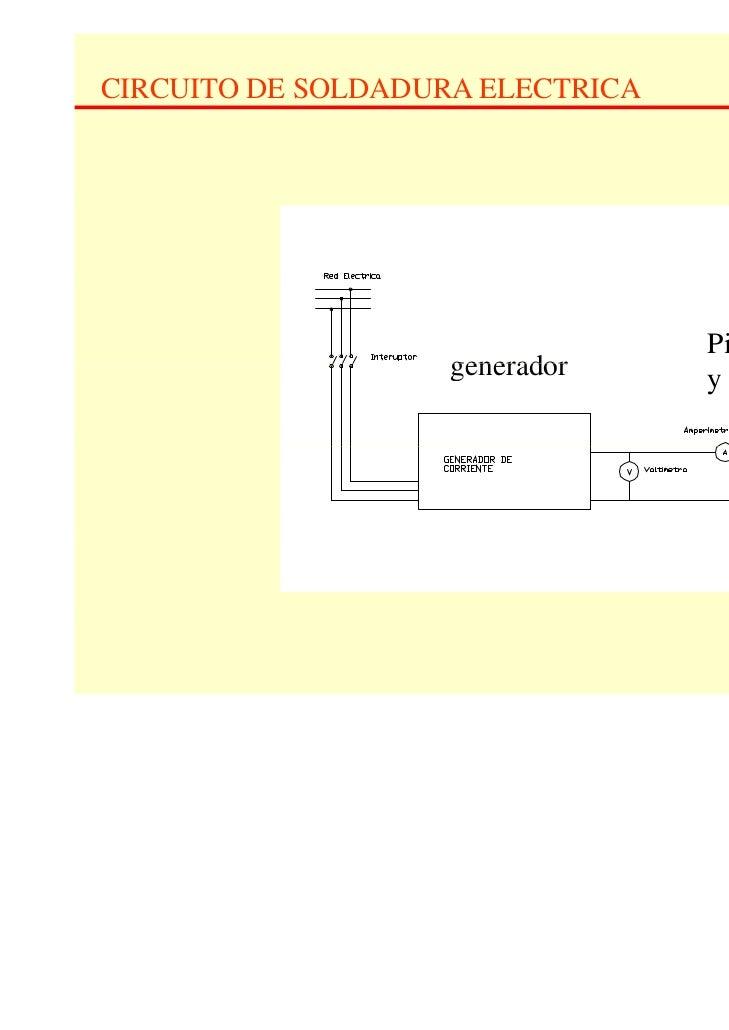 CIRCUITO DE SOLDADURA ELECTRICA                                  Pinza                    generador     y electrodo       ...