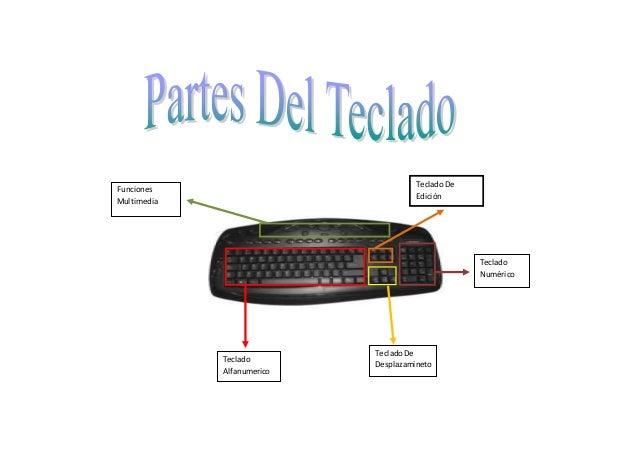 Teclado De  Edición  Teclado De  Desplazamineto  Funciones  Multimedia  Teclado  Alfanumerico  Teclado  Numérico