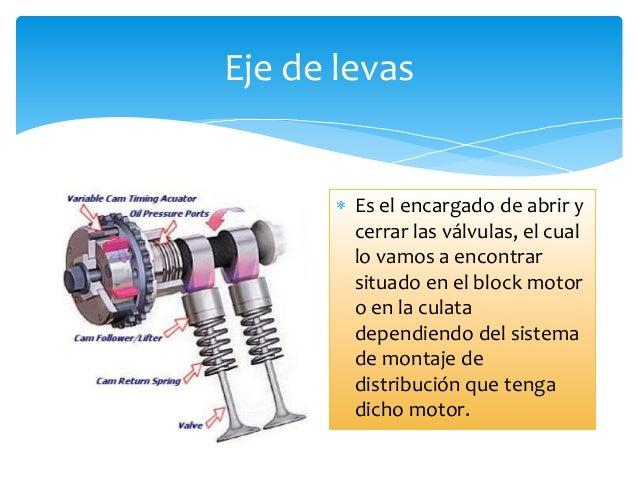 Partes del vehículo Slide 3