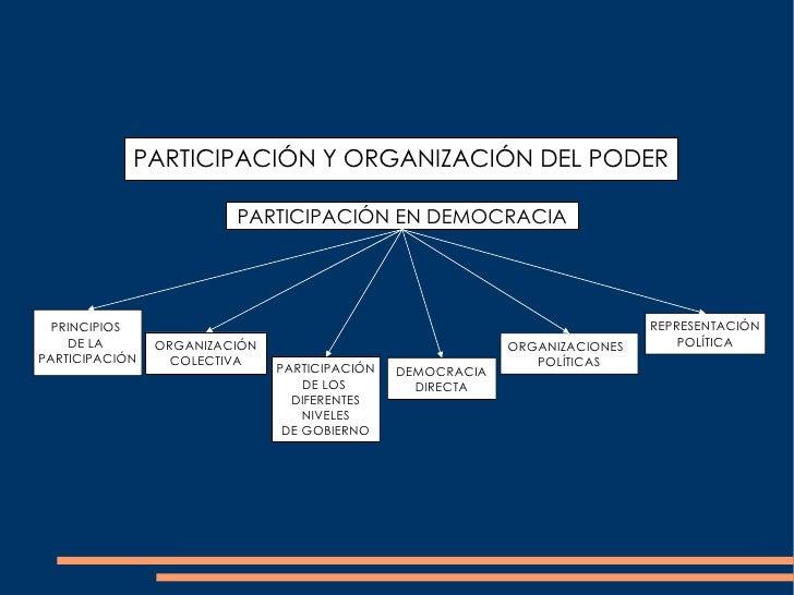 PARTICIPACIÓN EN DEMOCRACIA PRINCIPIOS  DE LA  PARTICIPACIÓN ORGANIZACIÓN COLECTIVA PARTICIPACIÓN DE LOS  DIFERENTES NIVEL...