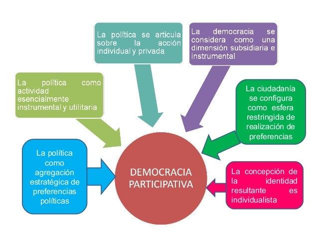 La ciudadanía se configura como esfera restringida de realización de preferencias La política como agregación estratégica ...